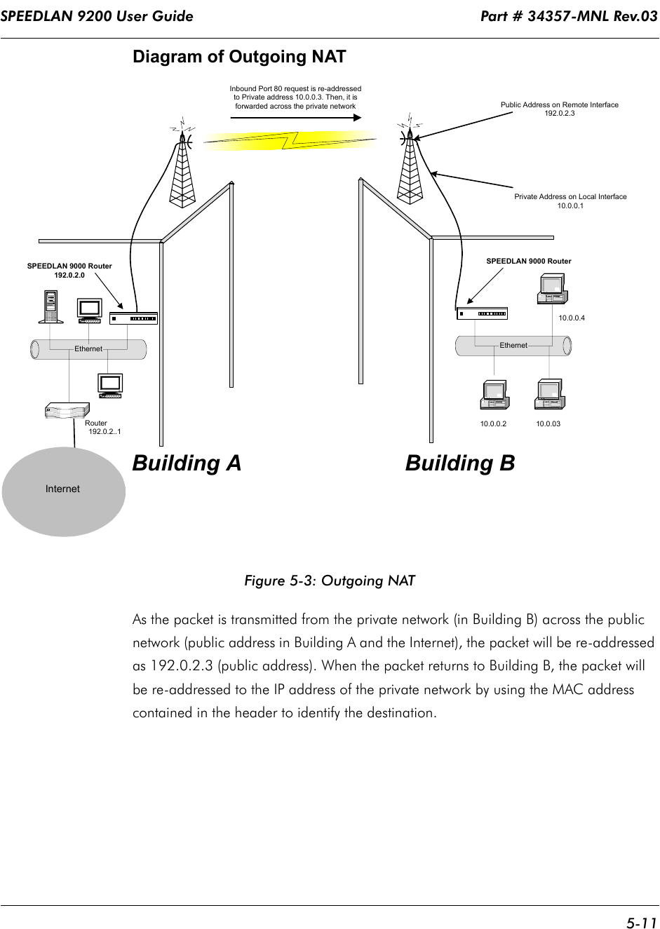 SPEEDLAN 9200 User Guide                                                                   Part # 34357-MNL Rev.03      5-11                                                                                                                                                              Diagram of Outgoing NATFigure 5-3: Outgoing NATAs the packet is transmitted from the private network (in Building B) across the public network (public address in Building A and the Internet), the packet will be re-addressed as 192.0.2.3 (public address). When the packet returns to Building B, the packet will be re-addressed to the IP address of the private network by using the MAC address contained in the header to identify the destination.  Inbound Port 80 request is re-addressedto Private address 10.0.0.3. Then, it isforwarded across the private networkEthernet                               Router                                        192.0.2..1Private Address on Local Interface10.0.0.110.0.0.2                     10.0.0.4EthernetPublic Address on Remote Interface192.0.2.3Building A Building BSPEEDLAN 9000 Router192.0.2.0SPEEDLAN 9000 Router10.0.03–Internet