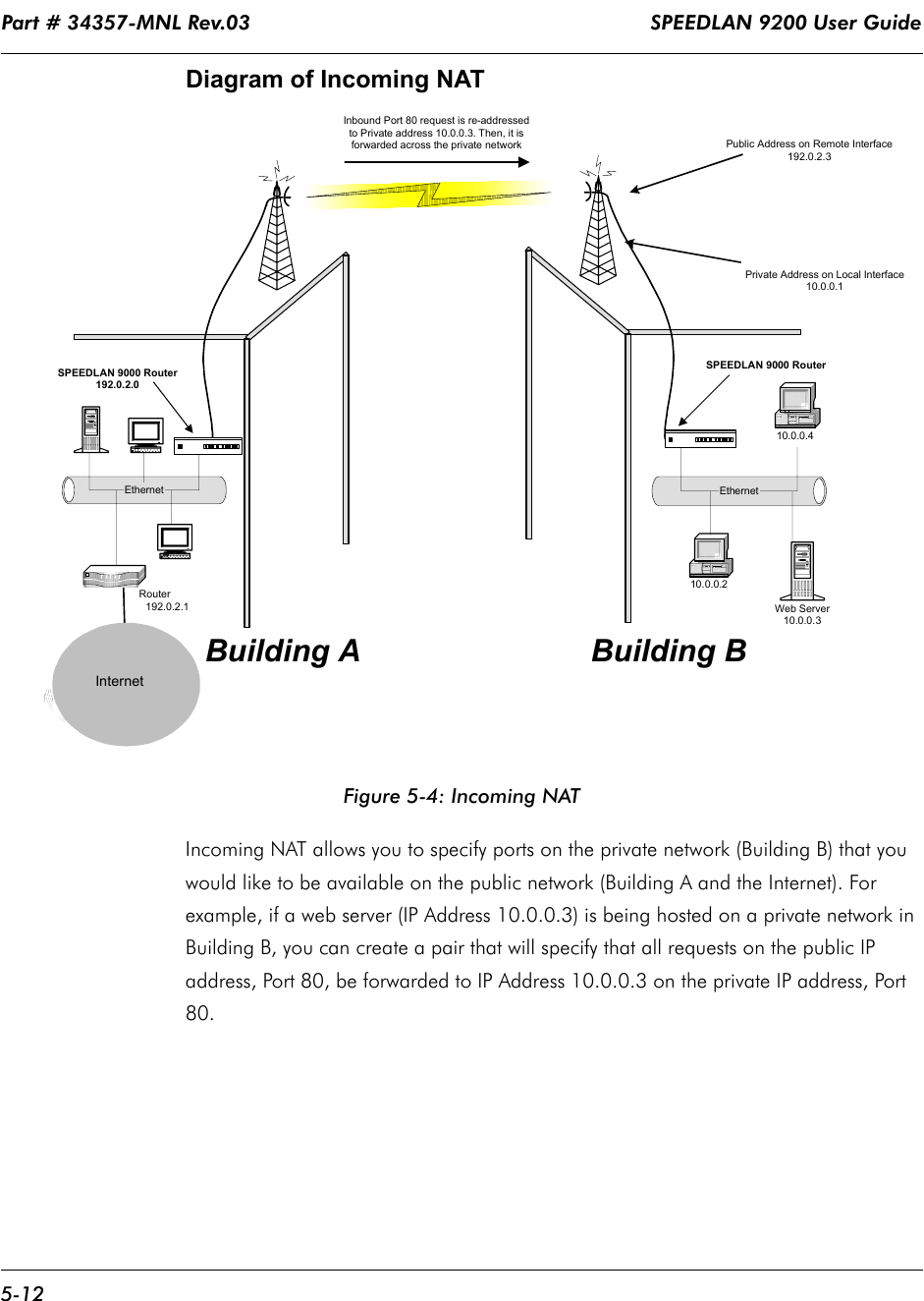 Part # 34357-MNL Rev.03                                                                  SPEEDLAN 9200 User Guide 5-12Diagram of Incoming NATFigure 5-4: Incoming NATIncoming NAT allows you to specify ports on the private network (Building B) that you would like to be available on the public network (Building A and the Internet). For example, if a web server (IP Address 10.0.0.3) is being hosted on a private network in Building B, you can create a pair that will specify that all requests on the public IP address, Port 80, be forwarded to IP Address 10.0.0.3 on the private IP address, Port 80.Inbound Port 80 request is re-addressedto Private address 10.0.0.3. Then, it isforwarded across the private networkInternetEthernet                               Router                                        192.0.2.1Private Address on Local Interface10.0.0.110.0.0.210.0.0.4EthernetWeb Server10.0.0.3Public Address on Remote Interface192.0.2.3Building A Building BSPEEDLAN 9000 Router192.0.2.0SPEEDLAN 9000 RouterInternet
