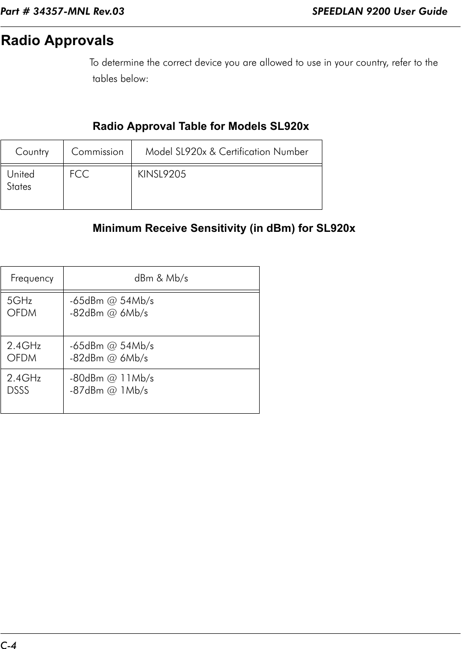 Part # 34357-MNL Rev.03                                                              SPEEDLAN 9200 User Guide C-4Radio ApprovalsTo determine the correct device you are allowed to use in your country, refer to the tables below:Minimum Receive Sensitivity (in dBm) for SL920xRadio Approval Table for Models SL920x Country Commission Model SL920x & Certification NumberUnited StatesFCC  KINSL9205    Frequency dBm & Mb/s5GHz OFDM-65dBm @ 54Mb/s-82dBm @ 6Mb/s2.4GHz OFDM-65dBm @ 54Mb/s-82dBm @ 6Mb/s2.4GHz DSSS-80dBm @ 11Mb/s-87dBm @ 1Mb/s