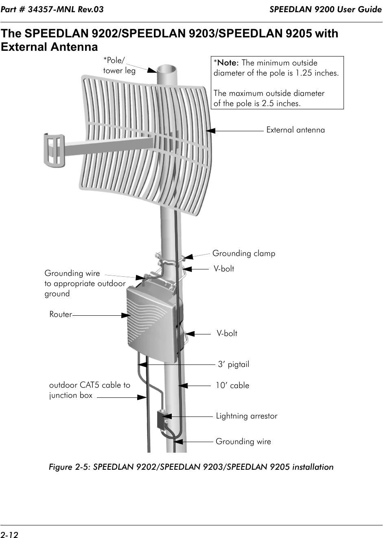 Part # 34357-MNL Rev.03                                                                  SPEEDLAN 9200 User Guide 2-12The SPEEDLAN 9202/SPEEDLAN 9203/SPEEDLAN 9205 with External AntennaFigure 2-5: SPEEDLAN 9202/SPEEDLAN 9203/SPEEDLAN 9205 installationExternal antenna V-bolt  V-bolt Lightning arrestor10' cable3' pigtailGrounding wireoutdoor CAT5 cable tojunction box*Pole/  tower legGrounding wire Grounding clamp Router*Note: The minimum outsidediameter of the pole is 1.25 inches.The maximum outside diameterof the pole is 2.5 inches.to appropriate outdoor ground