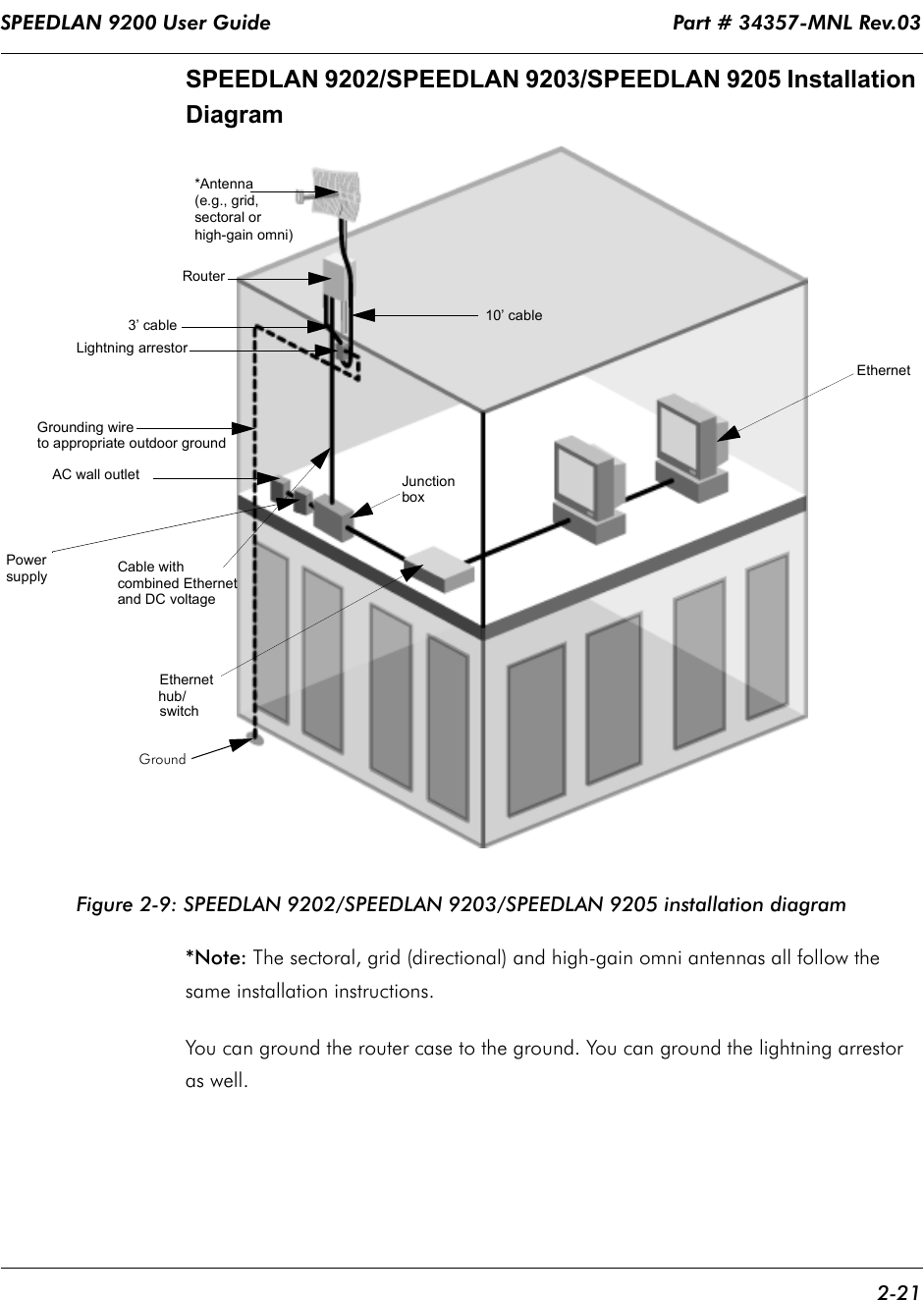 SPEEDLAN 9200 User Guide                                                                   Part # 34357-MNL Rev.03      2-21                                                                                                                                                              SPEEDLAN 9202/SPEEDLAN 9203/SPEEDLAN 9205 Installation Diagram Figure 2-9: SPEEDLAN 9202/SPEEDLAN 9203/SPEEDLAN 9205 installation diagram *Note: The sectoral, grid (directional) and high-gain omni antennas all follow the same installation instructions.You can ground the router case to the ground. You can ground the lightning arrestor as well.  Router 3' cableLightning arrestorGrounding wireAC wall outletEthernetEthernet 10' cable*Antenna (e.g., grid,JunctionboxCable with combined Ethernetand DC voltagesectoral orhigh-gain omni)hub/switchPowersupplyGroundto appropriate outdoor ground