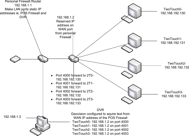 Visio Networkportforwardingdiagram Network Port Forwarding