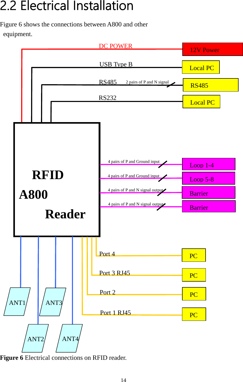 Ydt Technology A800 Rfid Reader User Manual Rev Rj45 Wiring Diagram Pc To 22 Electrical Installation Figure 6 Shows The Connections Between And Other Equipment