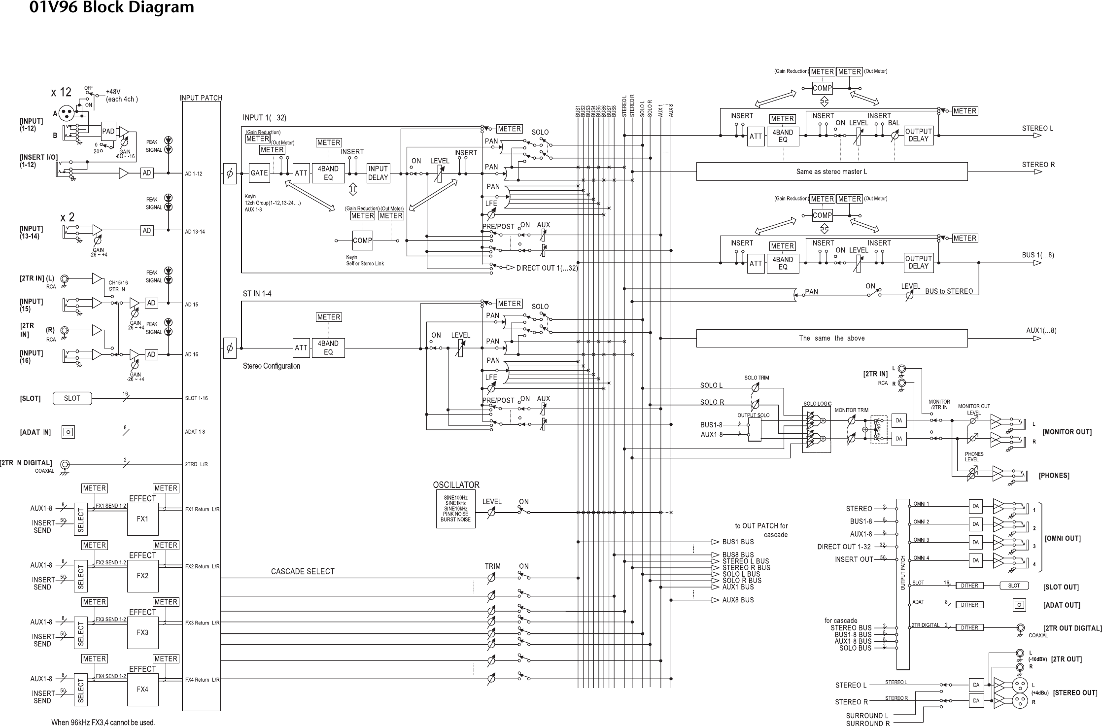 01v96 Block Diagram - Bookmark About Wiring Diagram on