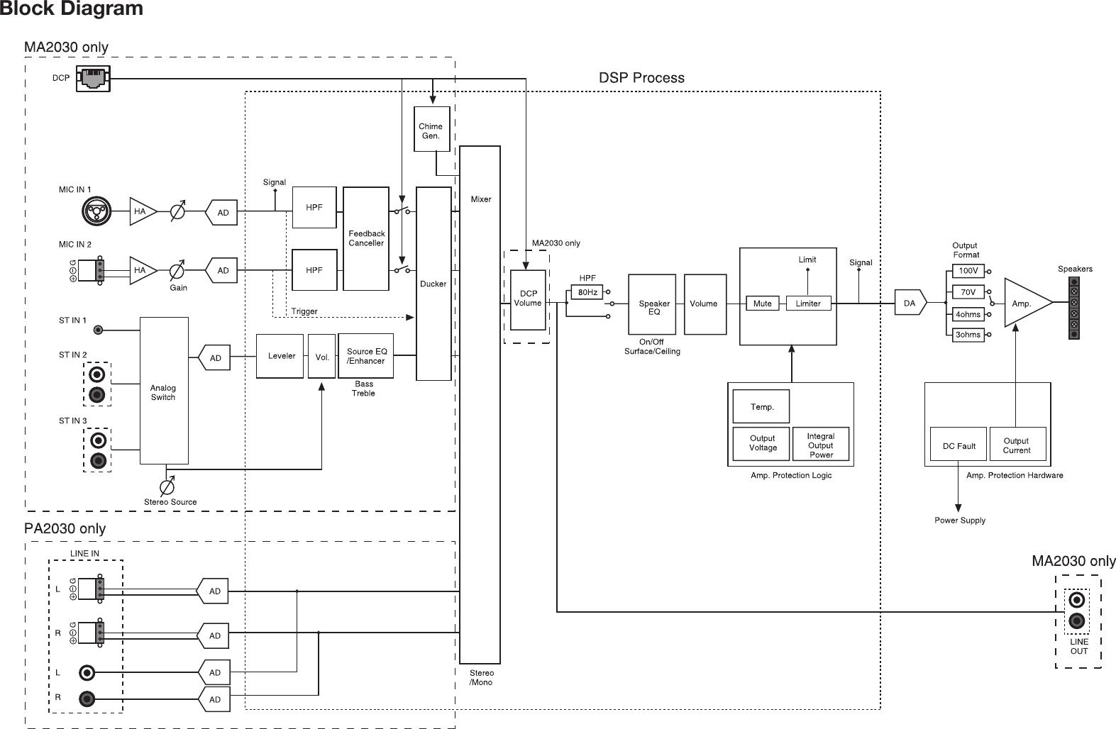 Page 1 of 1 - Yamaha Ma2030-Block-Diagram-Diagram Ma2030_blockdiagram  Yamaha-ma2030-block-diagram-diagram