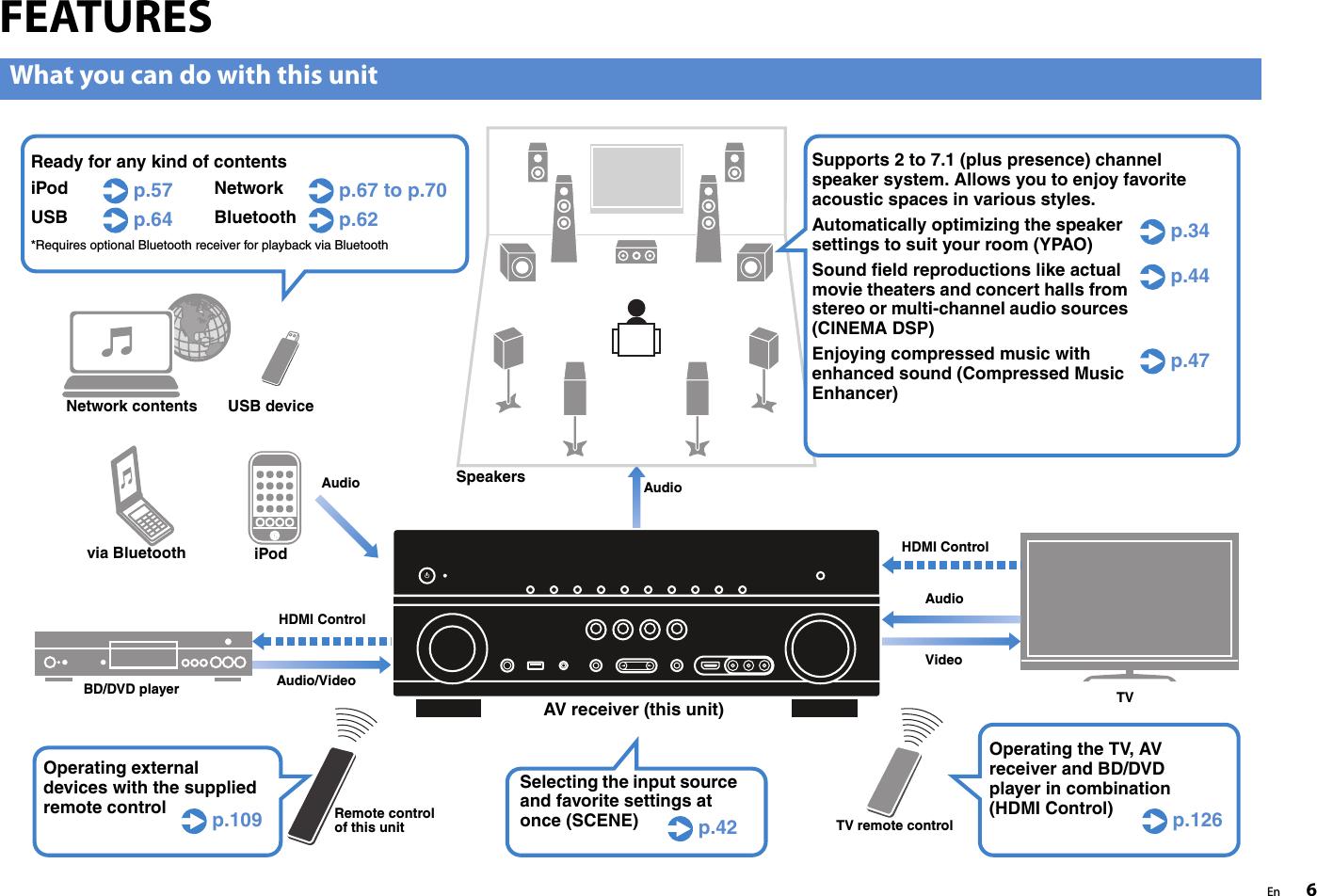 Yamaha RX V871 Manual (USA )