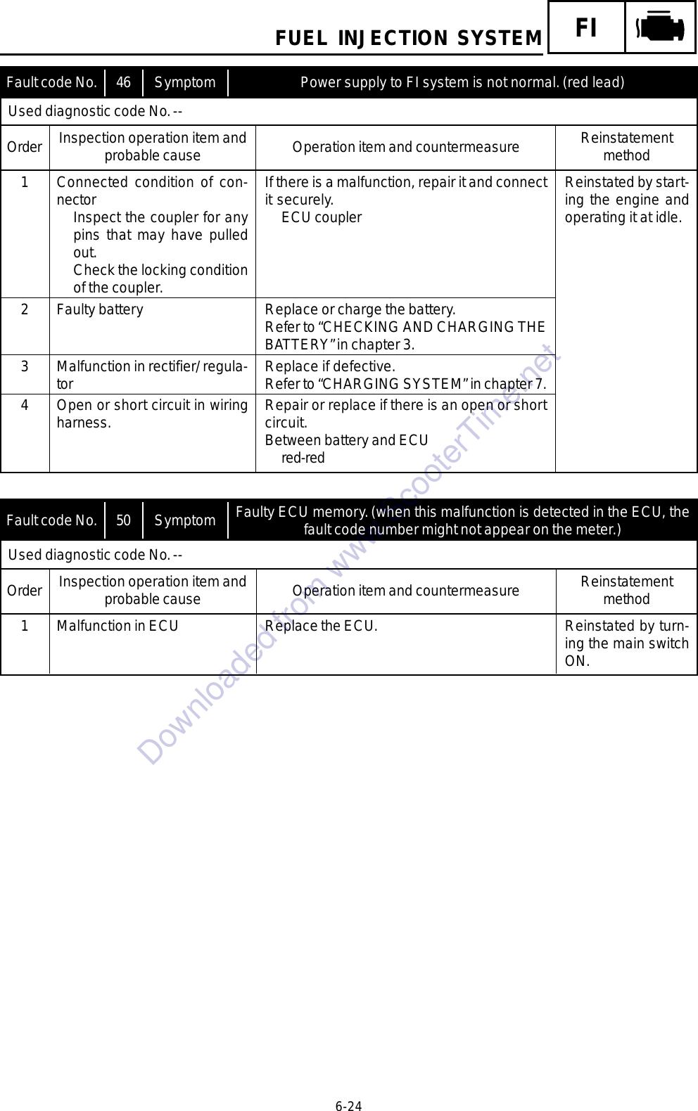 Yamaha Utility Trailer Yw125Y Users Manual
