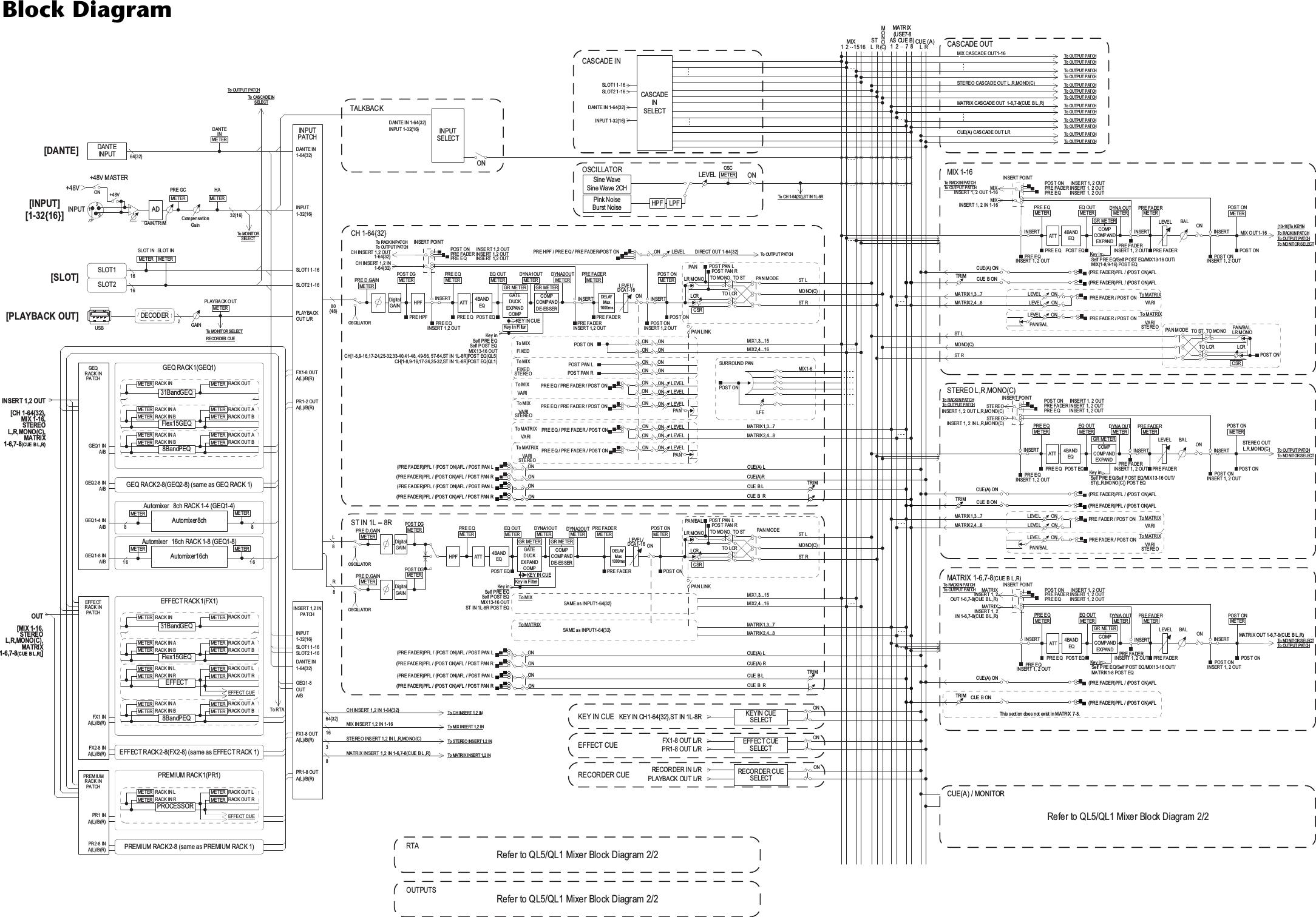 Yamaha Ql Owners Manual Series Block Diagram Ql5 V4 Year 2