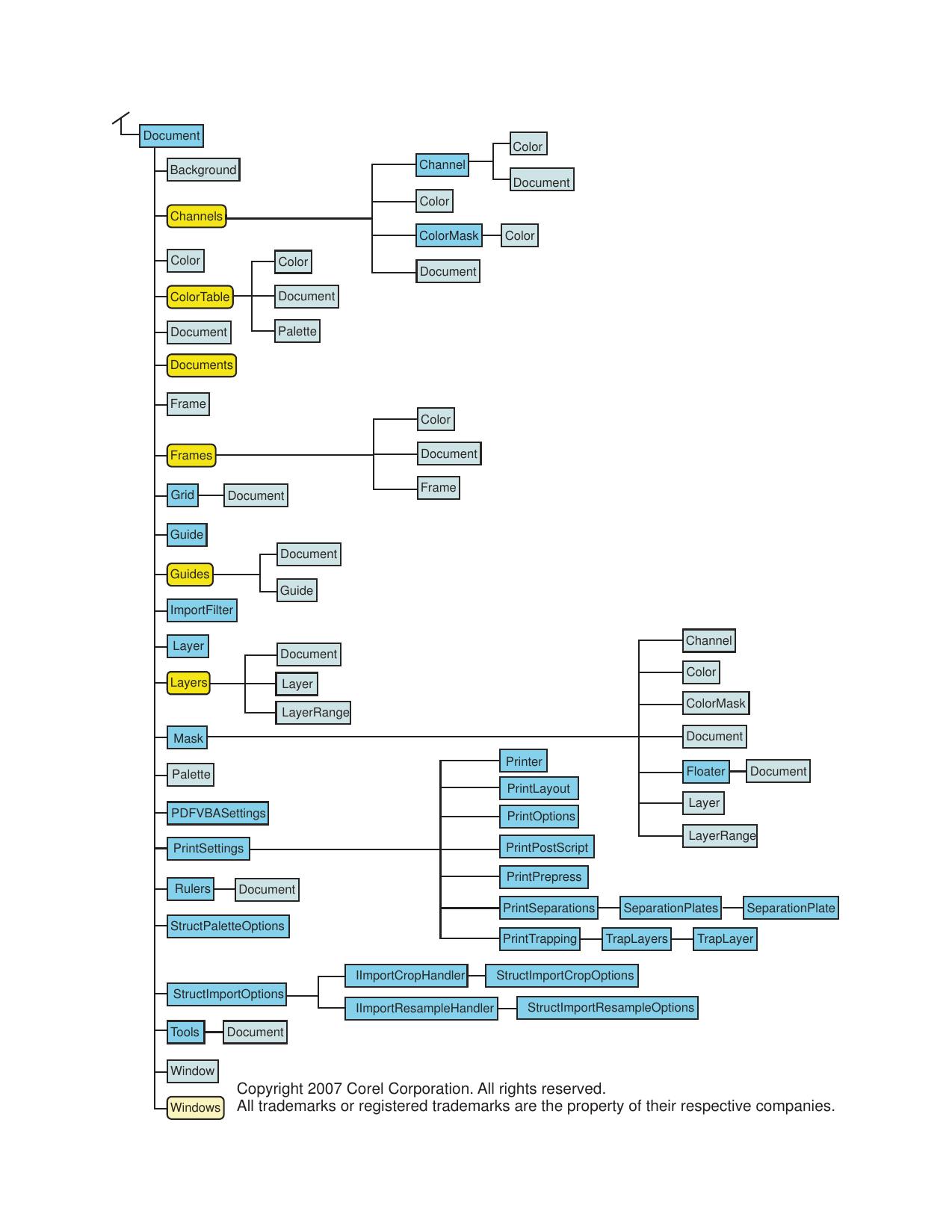 Corel PHOTO PAINT® X4 VBA Object Paint Diagram PHOTOPAINT OMD