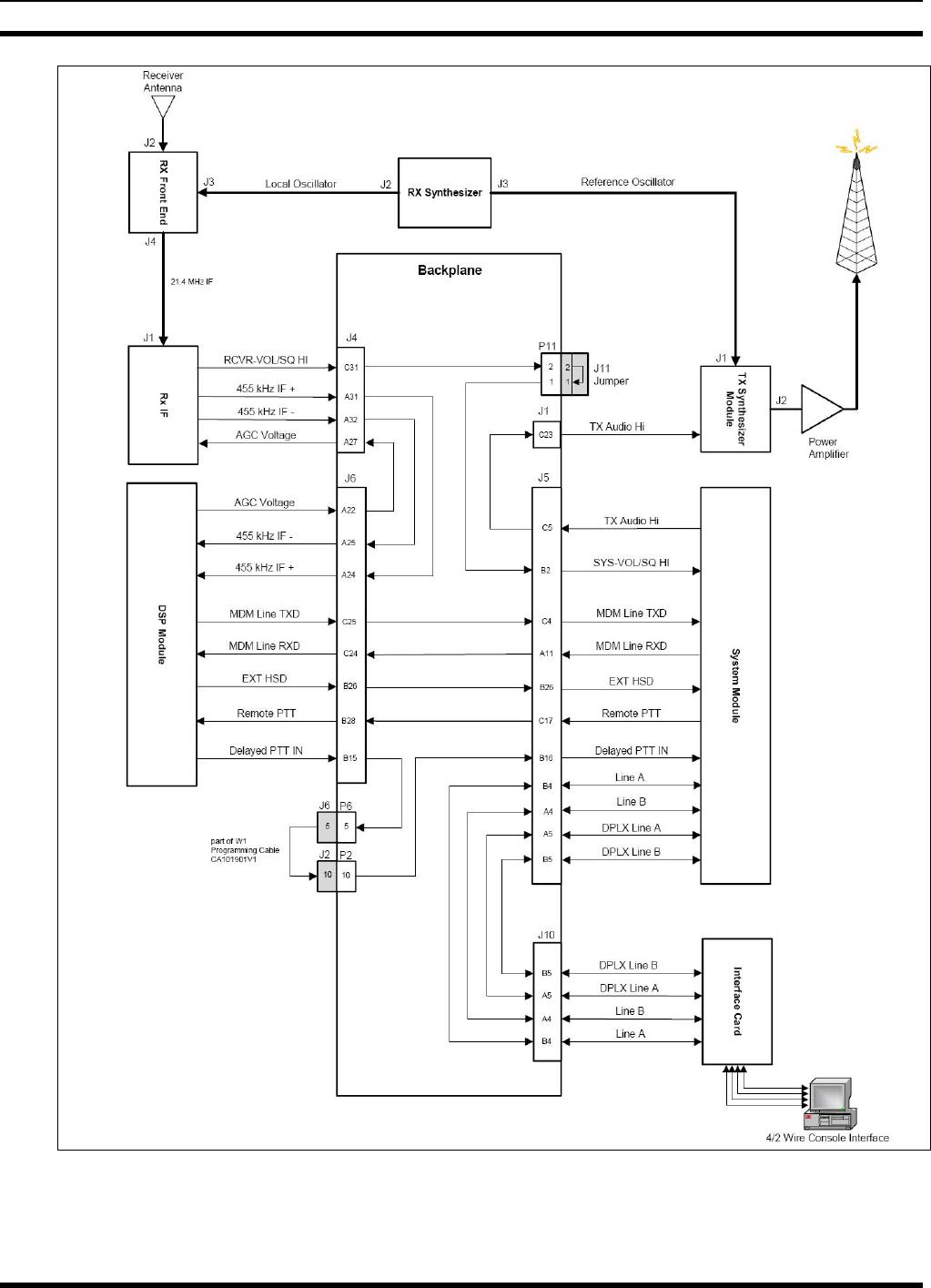 Raytheon Ids M3 Uhf 450 100w Base Station User Manual 3 Wiring Harness Mm102558v1 R1a