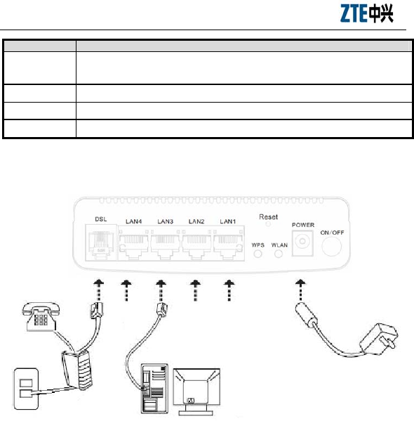 ZTE ZXHNH108NV31 Home Gateway User Manual Use manual ZXHN H108N
