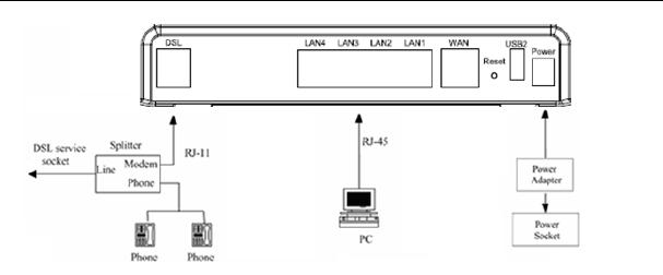 DASAN Zhone Solutions 6738 XDSL(30A) 4 Port WiFi 802.11n