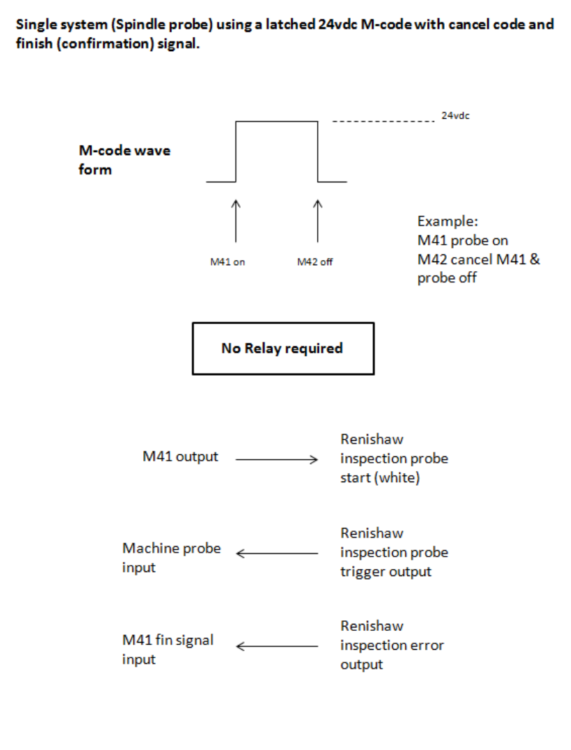 Renishaw plc PRPS Primo Radio Part Setter User Manual Primo