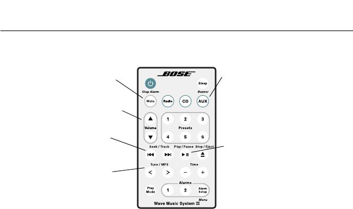 Bose 417439 Bose Wave Bluetooth Music Adapter User Manual