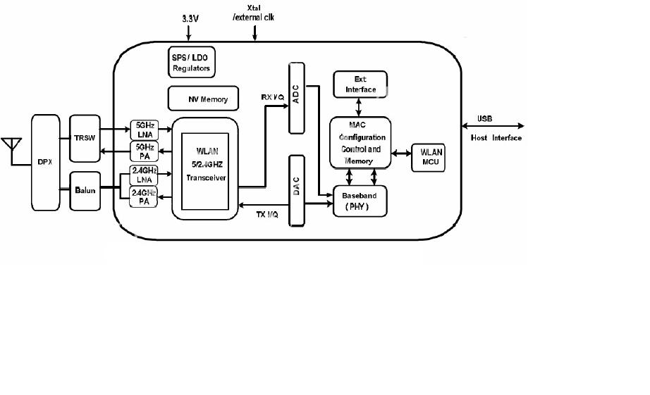 HUARUI TECHNICAL INNOVATION HR8811AUU3 2 4G & 5G WiFi module