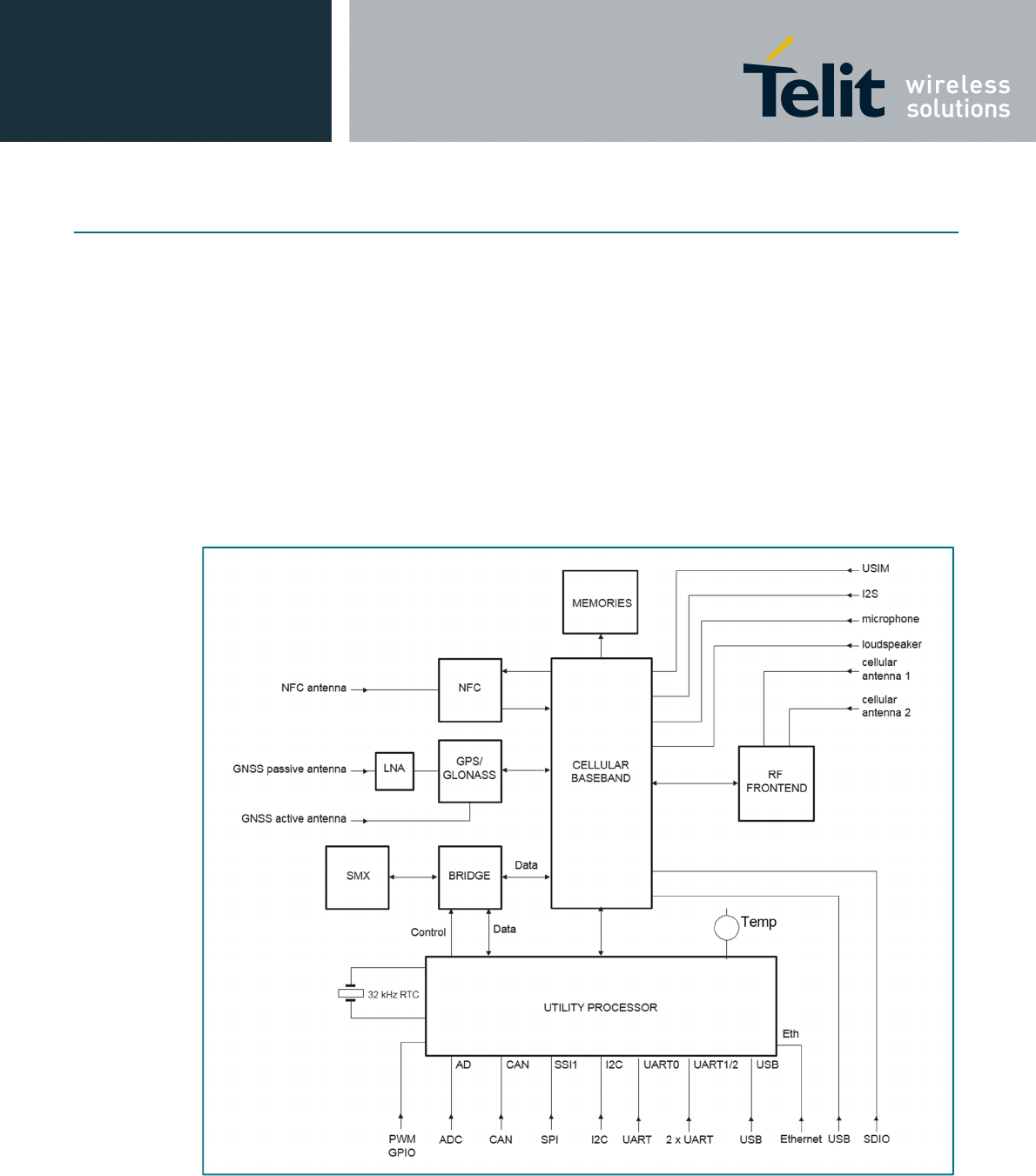 Telit Communications S P A Om12030 210 2g 35g Wireless Module User Cat 5eb Wiring Diagram Atop35g Product Description