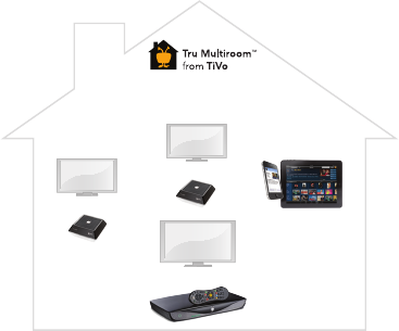 TiVo Solutions d b a TiVo TCD8495 Multimedia Hub User Manual