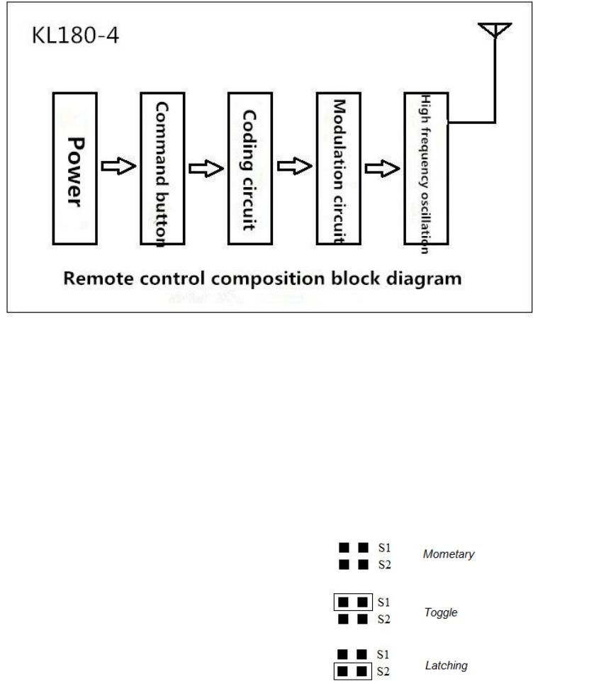 Kelvin Electronics Kl180 4 Rf Remote Control User Manual Circuit