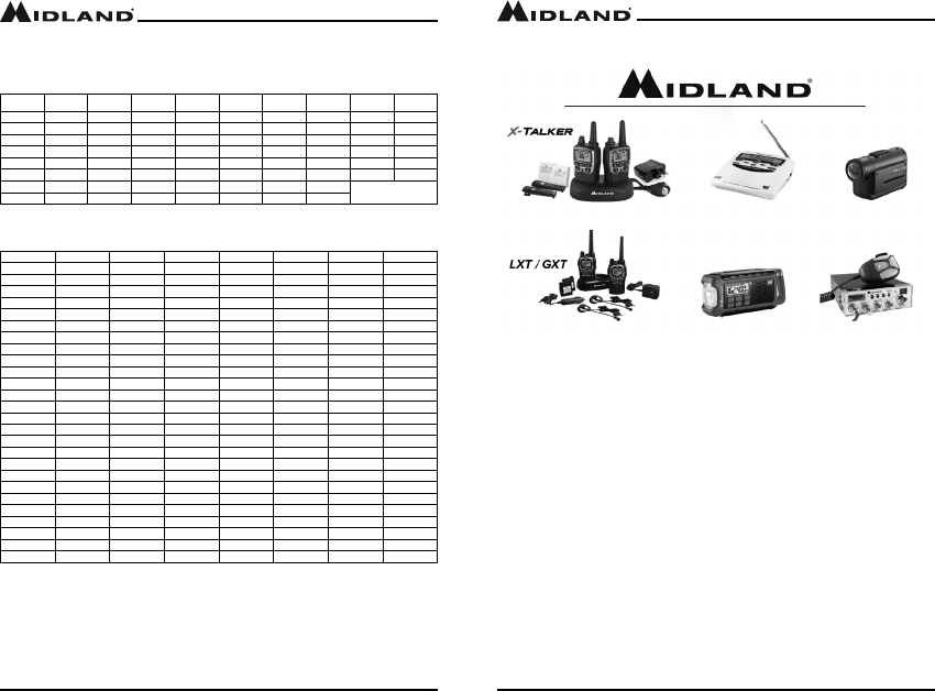 Midland Radio MXT400 MOBILE GMRS TRANSCEIVER User Manual