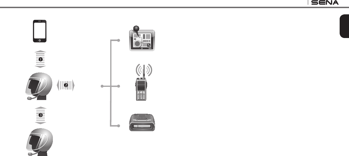 SENA TECHNOLOGIES SP38 Motorcycle Bluetooth Communication