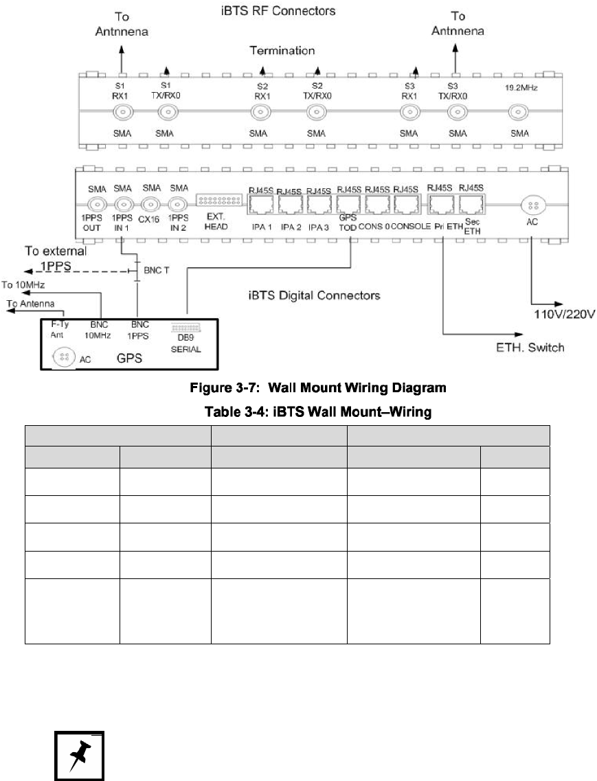Star Solutions P1900 1 Icell Cdma 1x Bts Module 1900 Mhz User Manual Sma Wiring Diagram Movingmedia 2000 Pico Installation Guide Page 15 Of 16