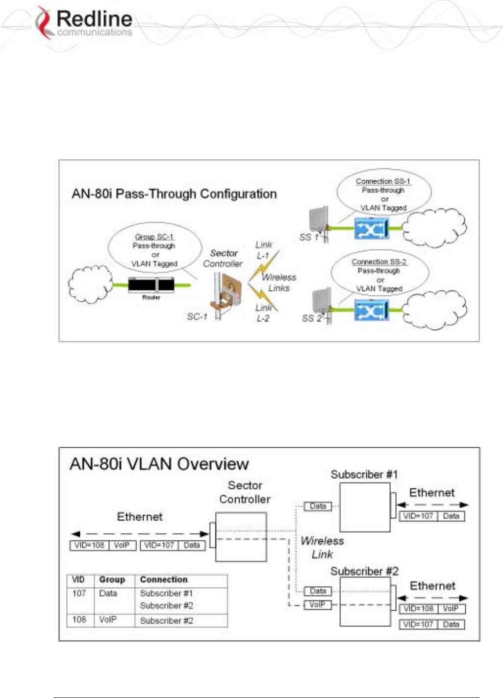 Redline Communications AN80I BROADBAND WIRELESS SYSTEM User