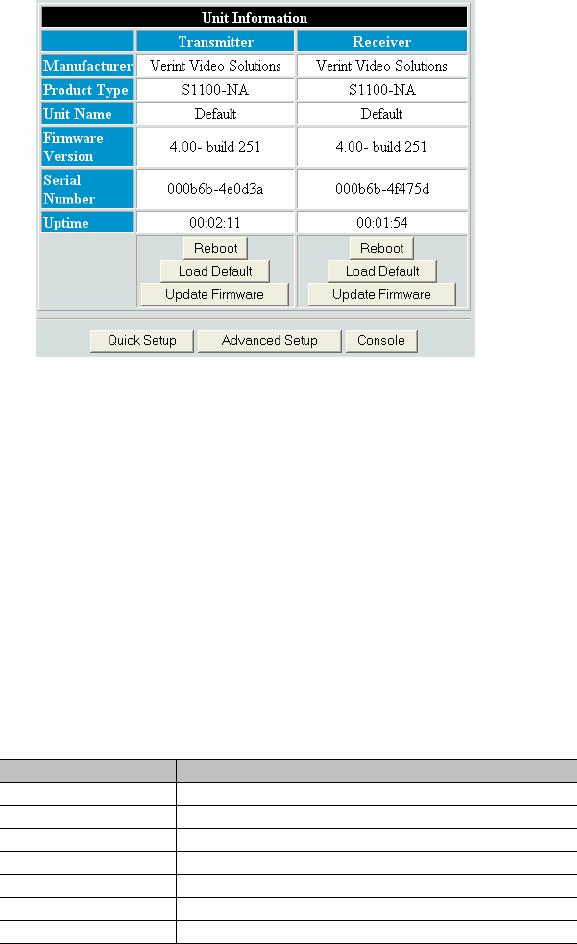 Verint Nextiva S1100-24VAC-24-RX S1100 24VAC